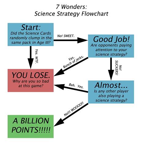 7 Wonders Flow Chart