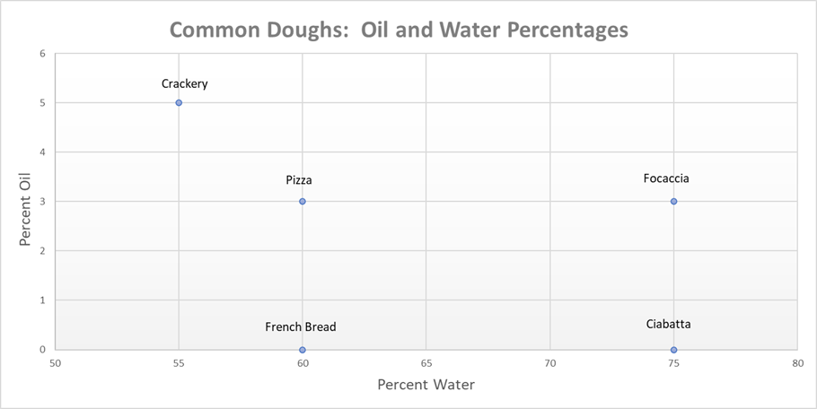 Dough Percentages